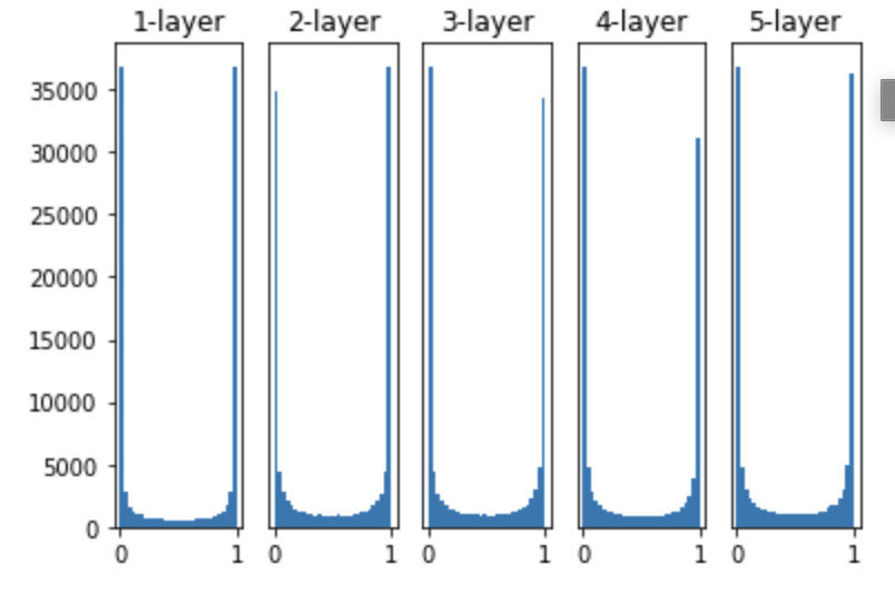 sigmoid_histogram