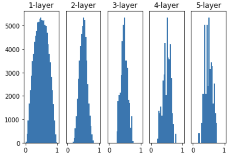 sigmoid_histogram_3